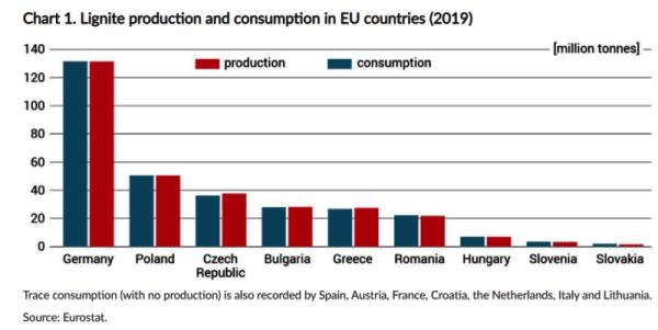 Dijagram-proizvodnja-uglja-EU-po-drzavama-2019-godine
